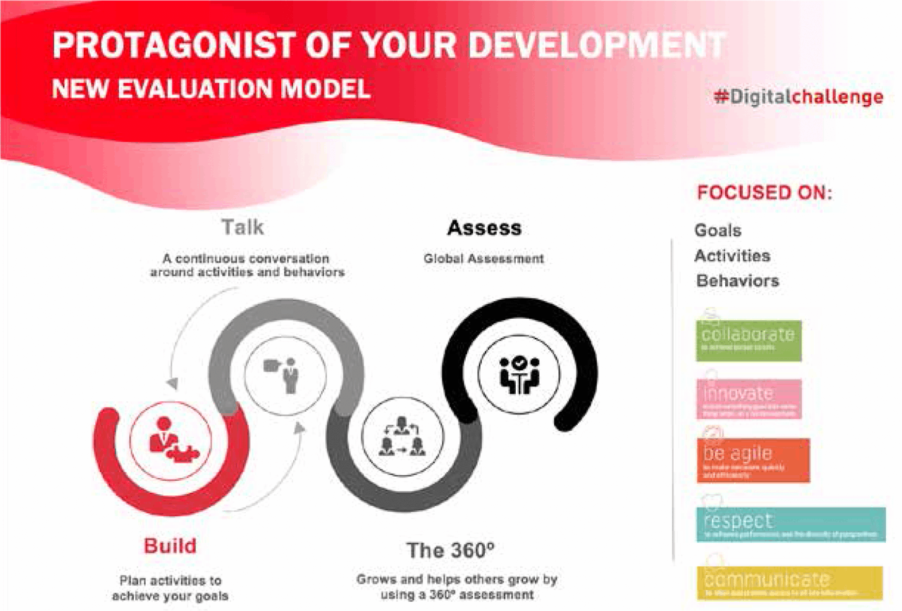 New Performance Evaluation MAPFRE transforms its evaluation model