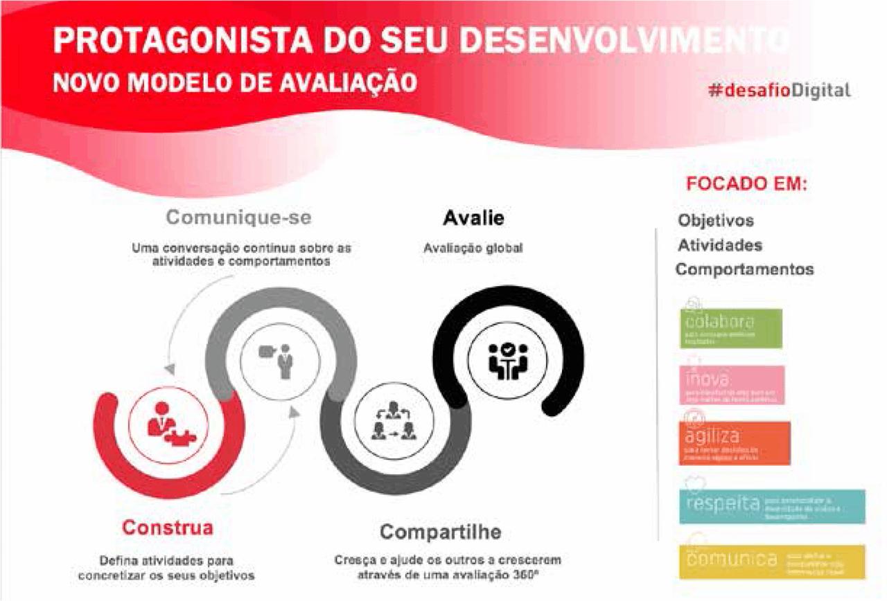 Nova avaliação de desempenho MAPFRE transforma seu modelo de avaliação