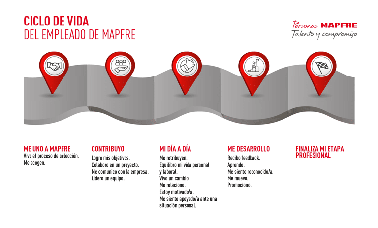 Ciclo de vida del empleado de MAPFRE